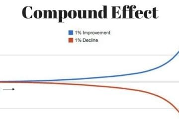 Compound Effect Can Help You